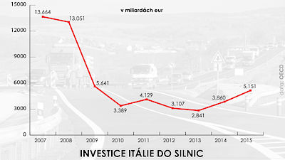 Investice Itálie do silnic
