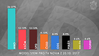 Model STEM pro TV Nova z 20.10. 2017